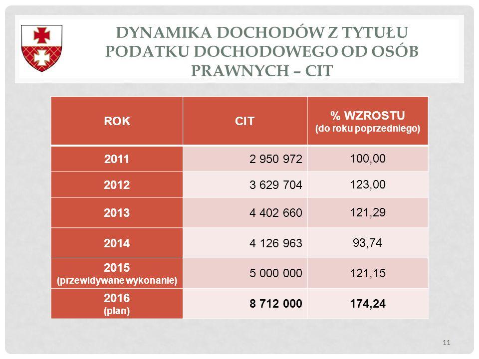 DYNAMIKA DOCHODÓW Z TYTUŁU PODATKU DOCHODOWEGO OD OSÓB PRAWNYCH – CIT 11 ROKCIT % WZROSTU (do roku poprzedniego) 20112 950 972 100,00 20123 629 704 12
