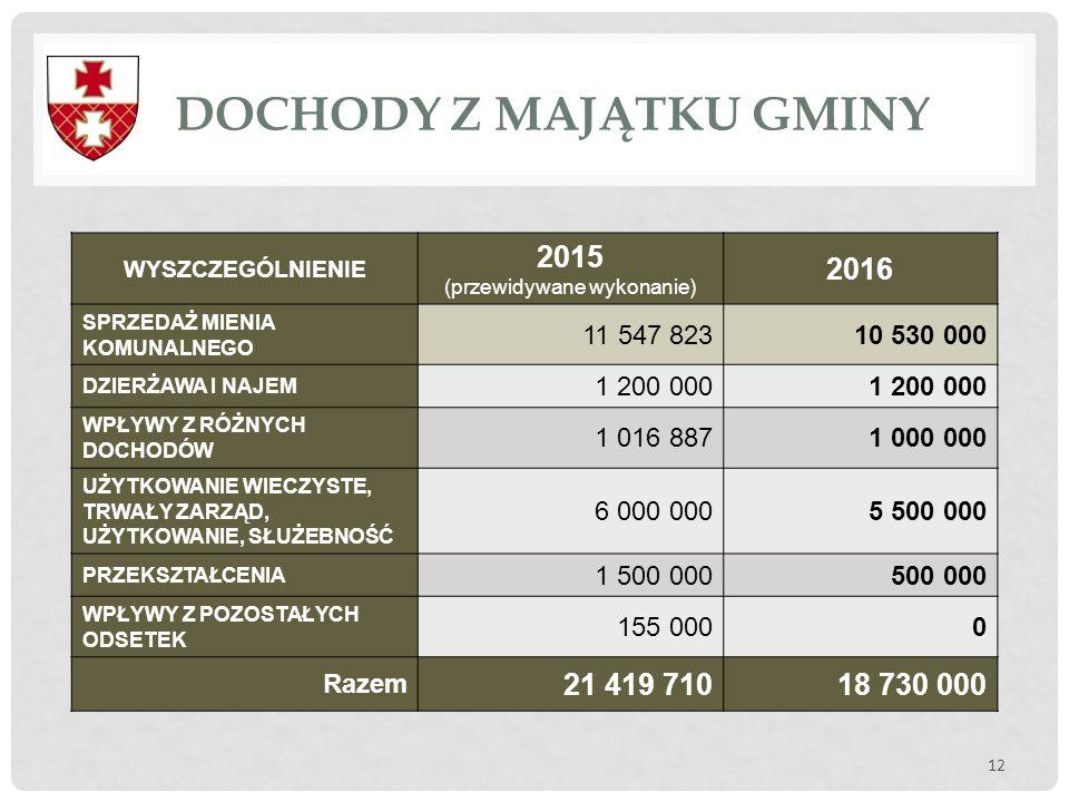 DOCHODY Z MAJĄTKU GMINY 12 WYSZCZEGÓLNIENIE 2015 (przewidywane wykonanie) 2016 SPRZEDAŻ MIENIA KOMUNALNEGO 11 547 82310 530 000 DZIERŻAWA I NAJEM 1 20