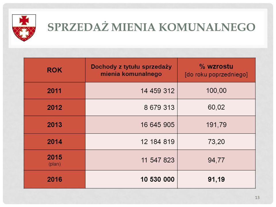SPRZEDAŻ MIENIA KOMUNALNEGO 13 ROK Dochody z tytułu sprzedaży mienia komunalnego % wzrostu [do roku poprzedniego] 201114 459 312 100,00 20128 679 313