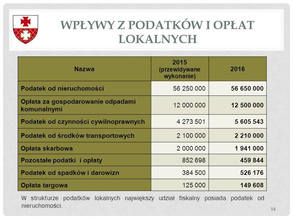 WPŁYWY Z PODATKÓW I OPŁAT LOKALNYCH 14 Nazwa 2015 (przewidywane wykonanie) 2016 Podatek od nieruchomości56 250 00056 650 000 Opłata za gospodarowanie
