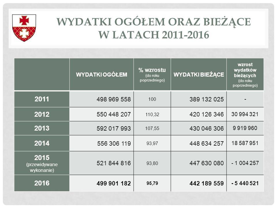 WYDATKI OGÓŁEM ORAZ BIEŻĄCE W LATACH 2011-2016 WYDATKI OGÓŁEM % wzrostu (do roku poprzedniego) WYDATKI BIEŻĄCE wzrost wydatków bieżących (do roku popr
