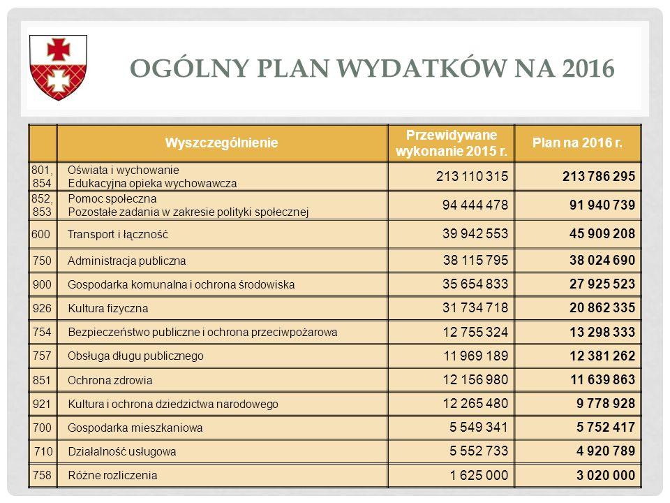 OGÓLNY PLAN WYDATKÓW NA 2016 18 Wyszczególnienie Przewidywane wykonanie 2015 r. Plan na 2016 r. 801, 854 Oświata i wychowanie Edukacyjna opieka wychow