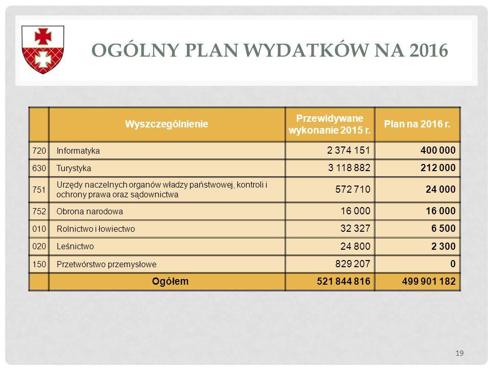 OGÓLNY PLAN WYDATKÓW NA 2016 19 Wyszczególnienie Przewidywane wykonanie 2015 r. Plan na 2016 r. 720Informatyka 2 374 151400 000 630Turystyka 3 118 882