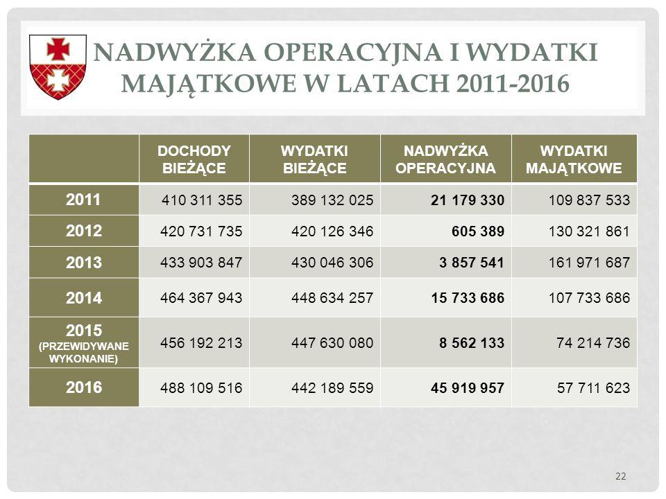 NADWYŻKA OPERACYJNA I WYDATKI MAJĄTKOWE W LATACH 2011-2016 22 DOCHODY BIEŻĄCE WYDATKI BIEŻĄCE NADWYŻKA OPERACYJNA WYDATKI MAJĄTKOWE 2011 410 311 35538