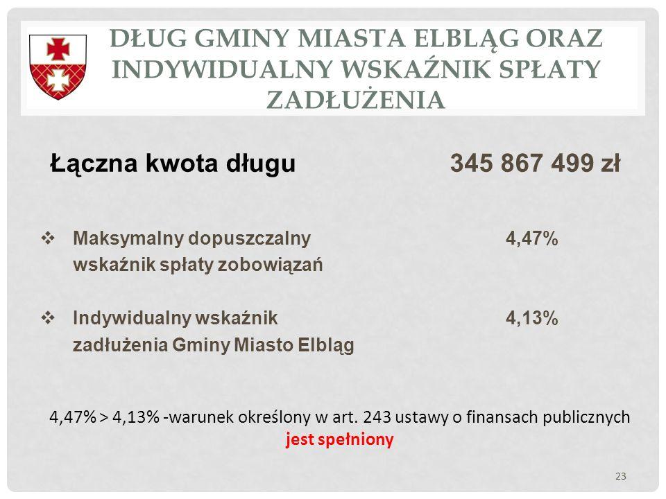  Maksymalny dopuszczalny 4,47% wskaźnik spłaty zobowiązań  Indywidualny wskaźnik 4,13% zadłużenia Gminy Miasto Elbląg DŁUG GMINY MIASTA ELBLĄG ORAZ