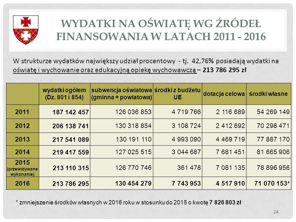 WYDATKI NA OŚWIATĘ WG ŹRÓDEŁ FINANSOWANIA W LATACH 2011 - 2016 24 W strukturze wydatków największy udział procentowy - tj. 42,76% posiadają wydatki na