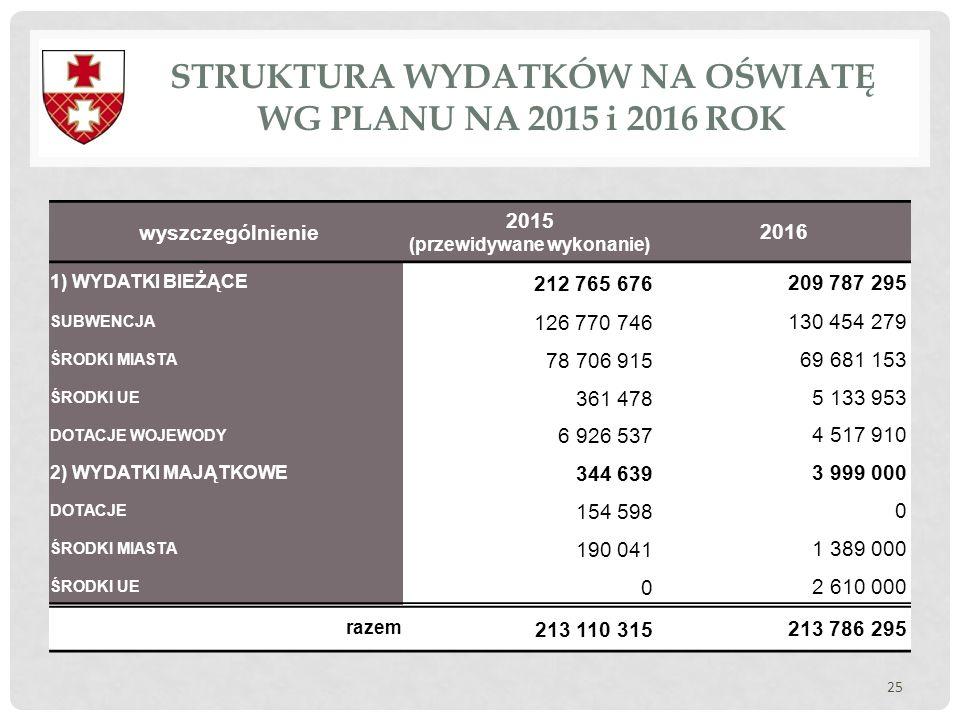 STRUKTURA WYDATKÓW NA OŚWIATĘ WG PLANU NA 2015 i 2016 ROK 25 wyszczególnienie 2015 (przewidywane wykonanie) 2016 1) WYDATKI BIEŻĄCE 212 765 676209 787