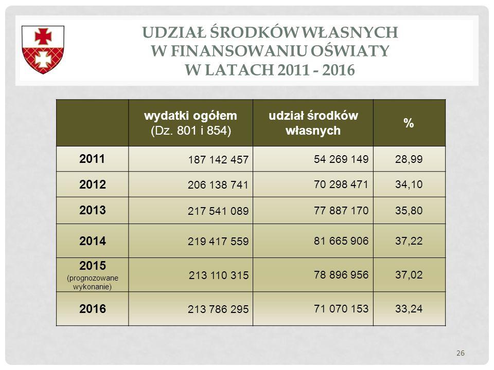 UDZIAŁ ŚRODKÓW WŁASNYCH W FINANSOWANIU OŚWIATY W LATACH 2011 - 2016 26 wydatki ogółem (Dz. 801 i 854) udział środków własnych % 2011 187 142 45754 269