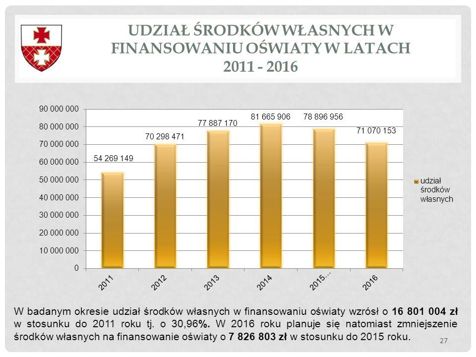UDZIAŁ ŚRODKÓW WŁASNYCH W FINANSOWANIU OŚWIATY W LATACH 2011 - 2016 27 W badanym okresie udział środków własnych w finansowaniu oświaty wzrósł o 16 80