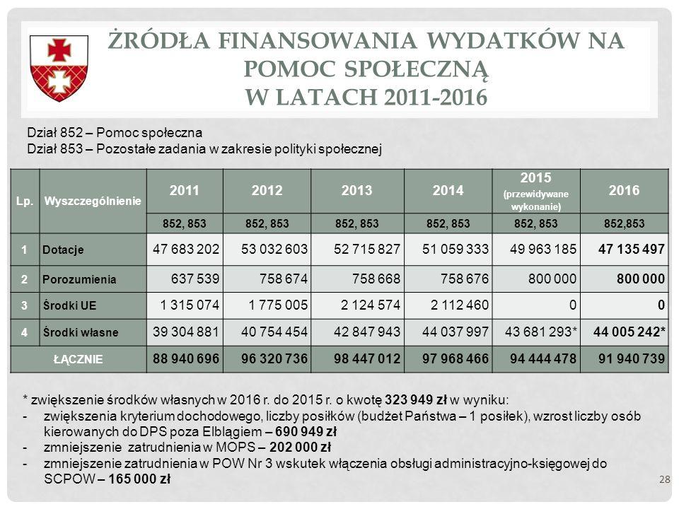 ŻRÓDŁA FINANSOWANIA WYDATKÓW NA POMOC SPOŁECZNĄ W LATACH 2011-2016 28 Lp.Wyszczególnienie 2011201220132014 2015 (przewidywane wykonanie) 2016 852, 853