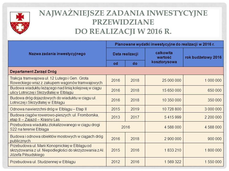 Nazwa zadania inwestycyjnego Planowane wydatki inwestycyjne do realizacji w 2016 r. Data realizacji całkowita wartość kosztorysowa rok budżetowy 2016