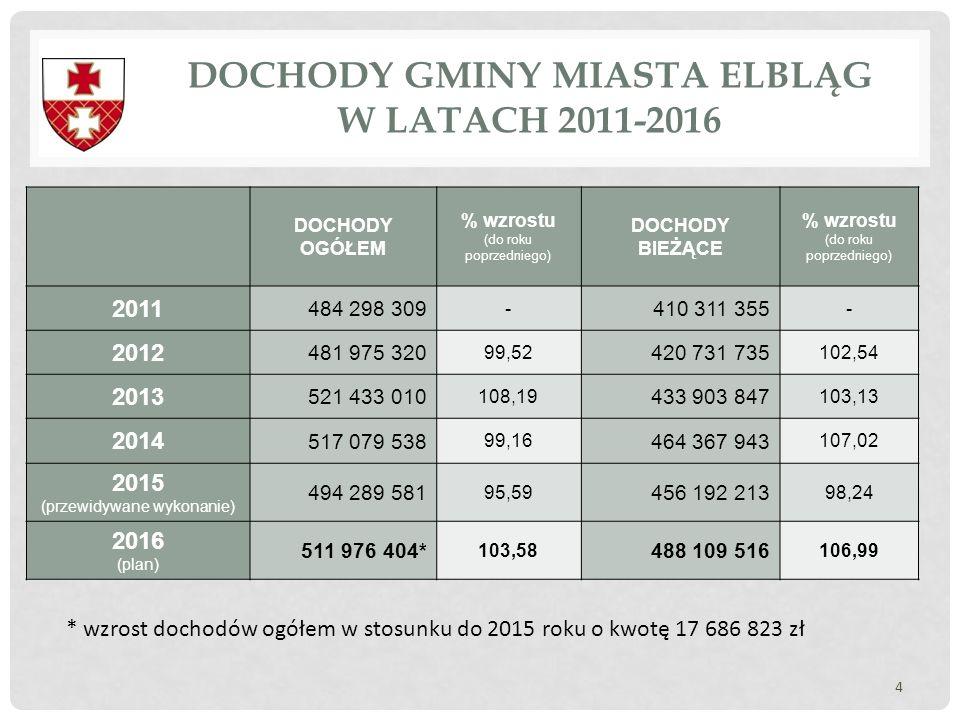 DOCHODY GMINY MIASTA ELBLĄG W LATACH 2011-2016 4 DOCHODY OGÓŁEM % wzrostu (do roku poprzedniego) DOCHODY BIEŻĄCE % wzrostu (do roku poprzedniego) 2011