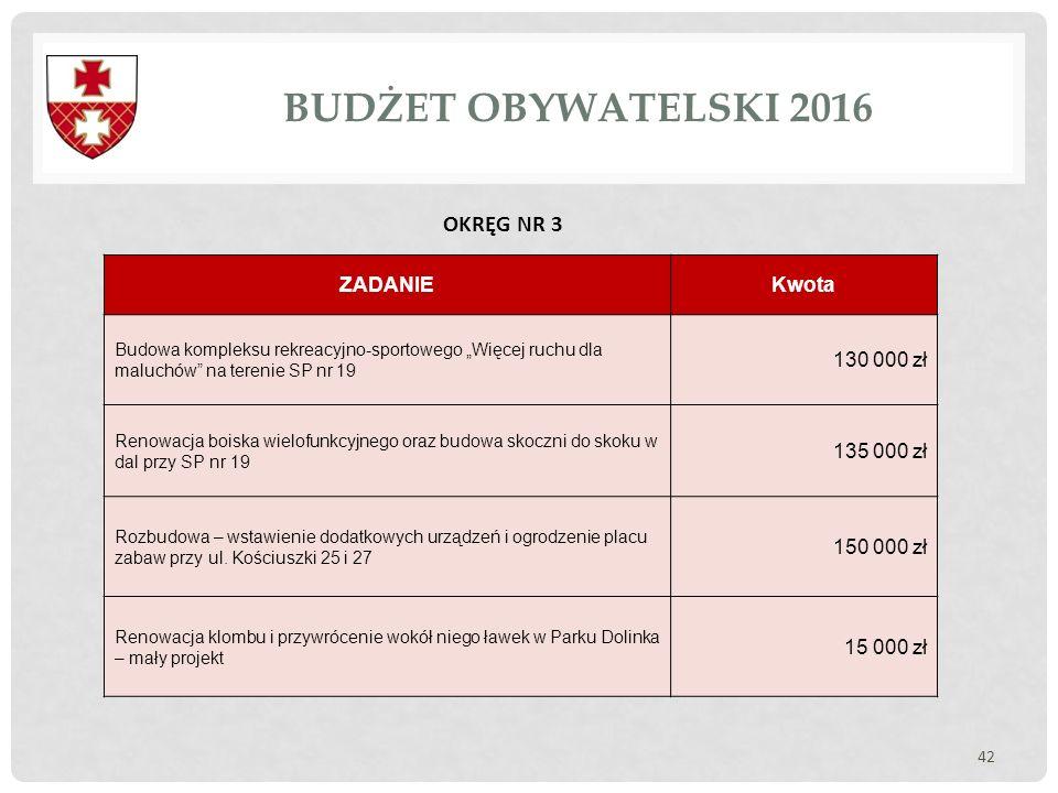 """BUDŻET OBYWATELSKI 2016 42 OKRĘG NR 3 ZADANIEKwota Budowa kompleksu rekreacyjno-sportowego """"Więcej ruchu dla maluchów"""" na terenie SP nr 19 130 000 zł"""