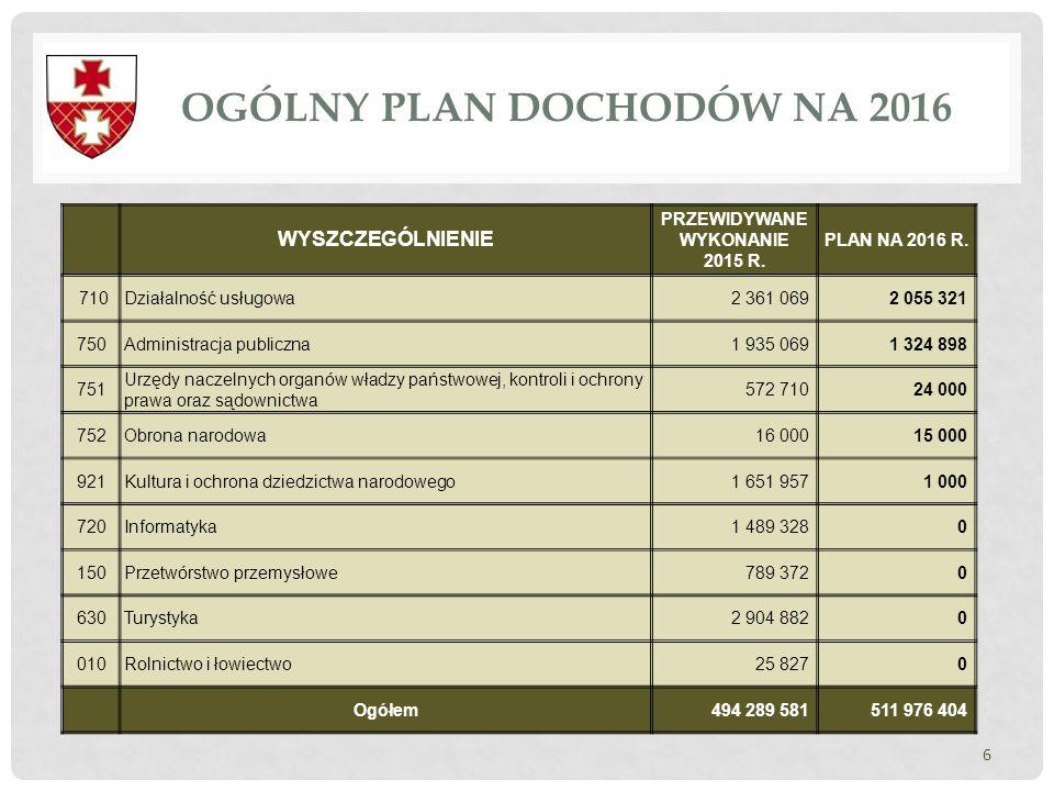 OGÓLNY PLAN DOCHODÓW NA 2016 6 WYSZCZEGÓLNIENIE PRZEWIDYWANE WYKONANIE 2015 R. PLAN NA 2016 R. 710Działalność usługowa2 361 0692 055 321 750Administra