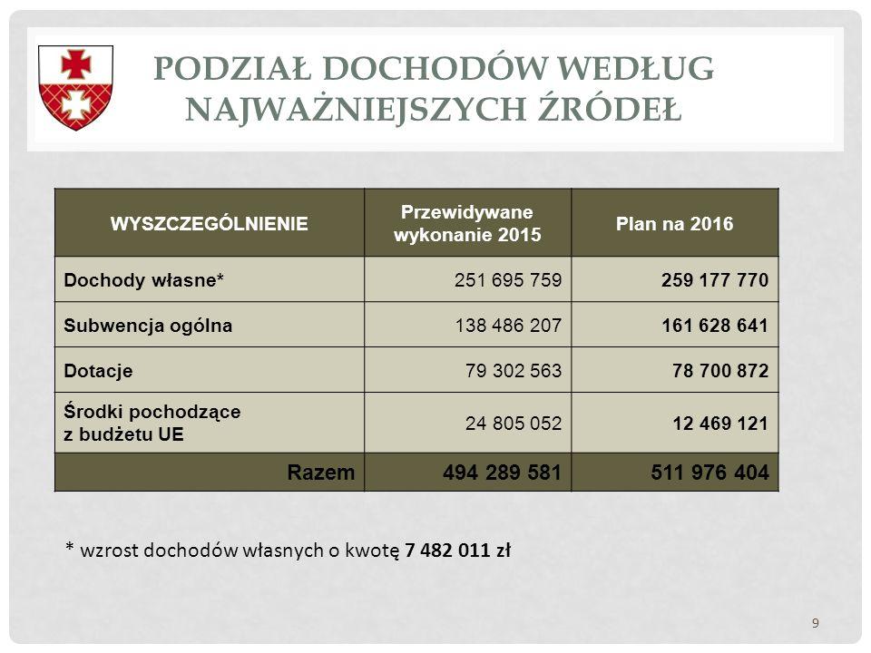 PODZIAŁ DOCHODÓW WEDŁUG NAJWAŻNIEJSZYCH ŹRÓDEŁ 9 WYSZCZEGÓLNIENIE Przewidywane wykonanie 2015 Plan na 2016 Dochody własne*251 695 759259 177 770 Subwe