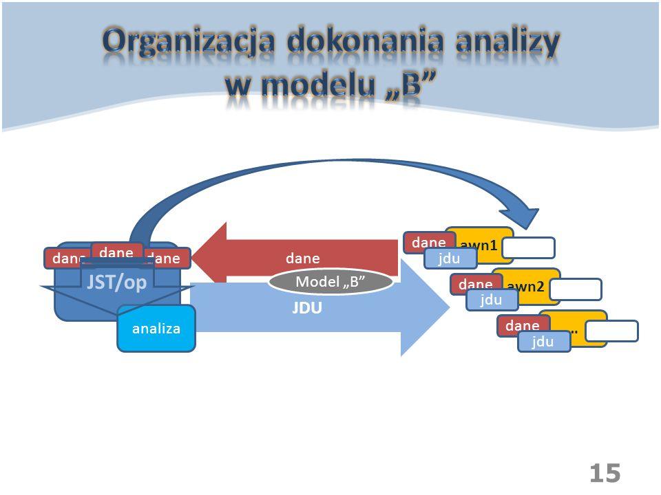 "15 JST/op awn1 awn2 … dane JDU Model ""B"" dane jdu analiza jdu"