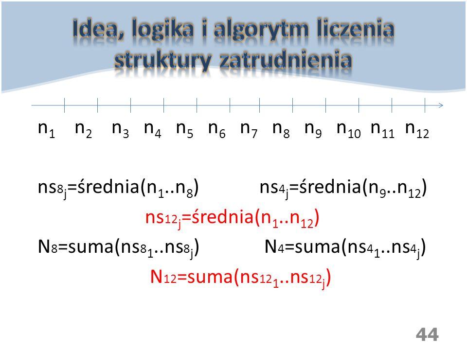 n 1 n 2 n 3 n 4 n 5 n 6 n 7 n 8 n 9 n 10 n 11 n 12 ns 8 j =średnia(n 1..n 8 ) ns 4 j =średnia(n 9..n 12 ) ns 12 j =średnia(n 1..n 12 ) N 8 =suma(ns 8