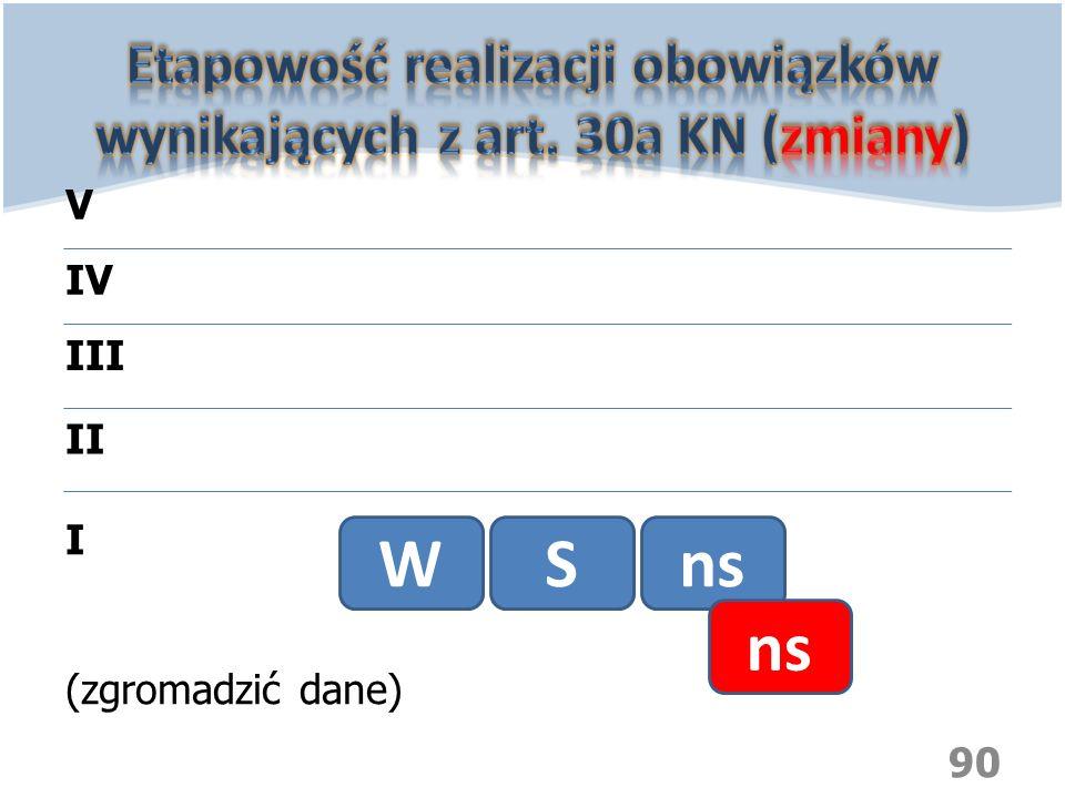 90 WSns I (zgromadzić dane) II III IV V ns