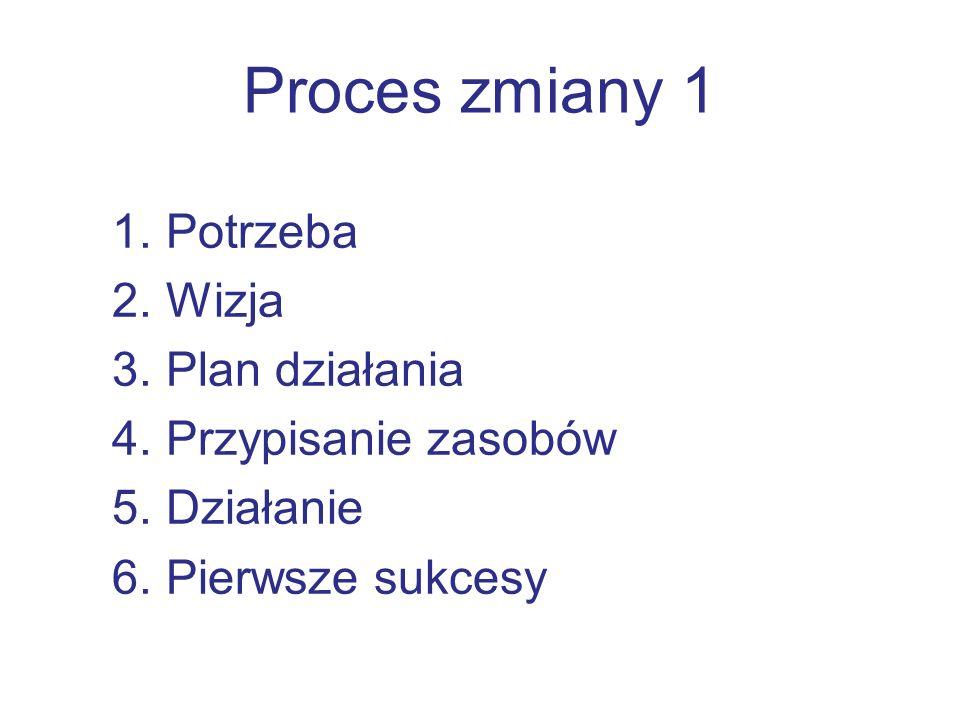 Proces zmiany 1 1.Potrzeba 2.Wizja 3.Plan działania 4.Przypisanie zasobów 5.Działanie 6.Pierwsze sukcesy