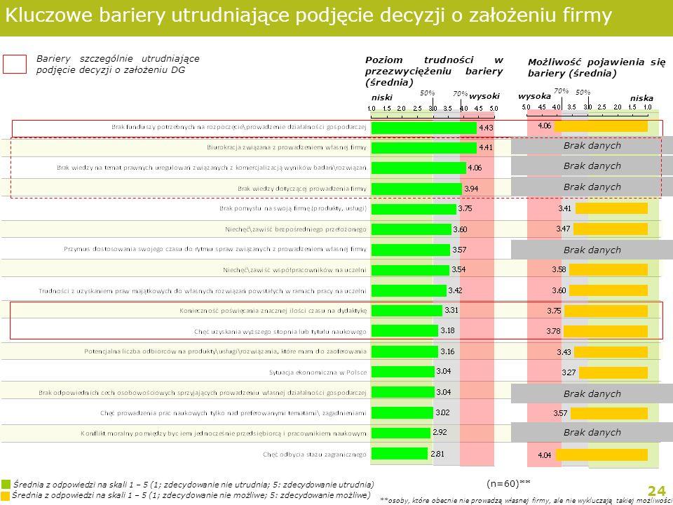 24 Średnia z odpowiedzi na skali 1 – 5 (1; zdecydowanie nie możliwe; 5: zdecydowanie możliwe) Średnia z odpowiedzi na skali 1 – 5 (1; zdecydowanie nie utrudnia; 5: zdecydowanie utrudnia) Kluczowe bariery utrudniające podjęcie decyzji o założeniu firmy Poziom trudności w przezwyciężeniu bariery (średnia) Możliwość pojawienia się bariery (średnia) (n=60)** **osoby, które obecnie nie prowadzą własnej firmy, ale nie wykluczają takiej możliwości niski 70% wysoki wysoka 70% 50% niska 50% Brak danych Bariery szczególnie utrudniające podjęcie decyzji o założeniu DG