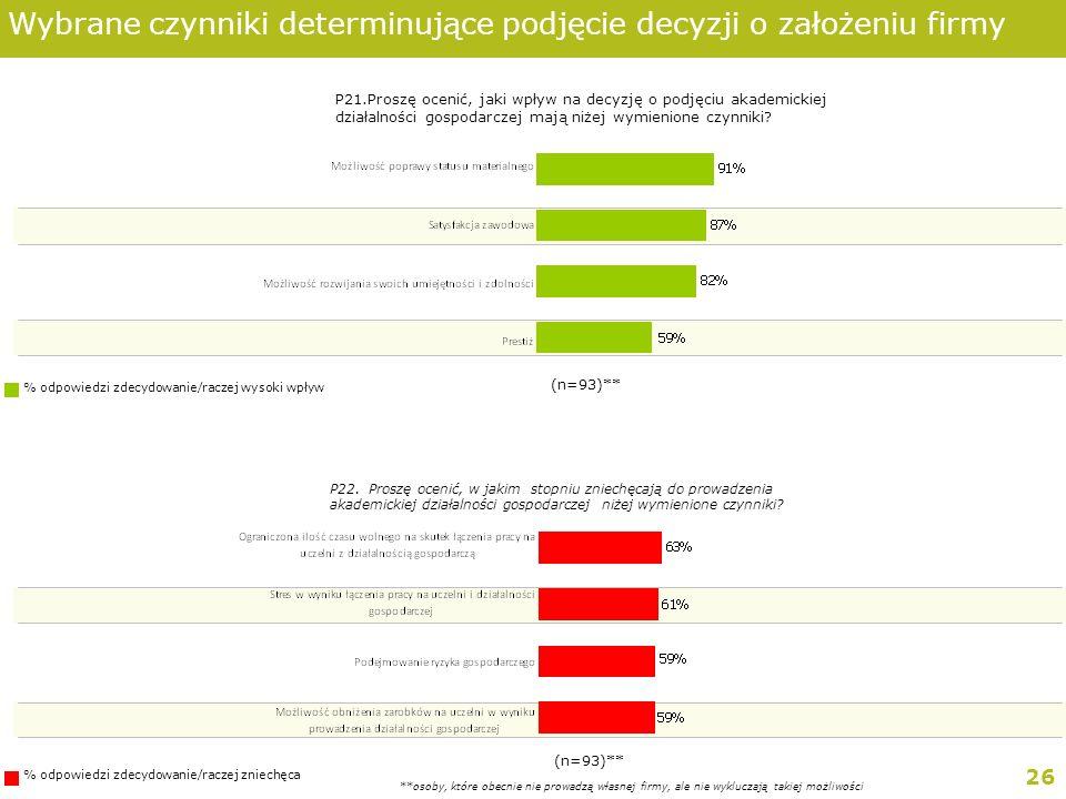 26 Wybrane czynniki determinujące podjęcie decyzji o założeniu firmy P21.Proszę ocenić, jaki wpływ na decyzję o podjęciu akademickiej działalności gospodarczej mają niżej wymienione czynniki.