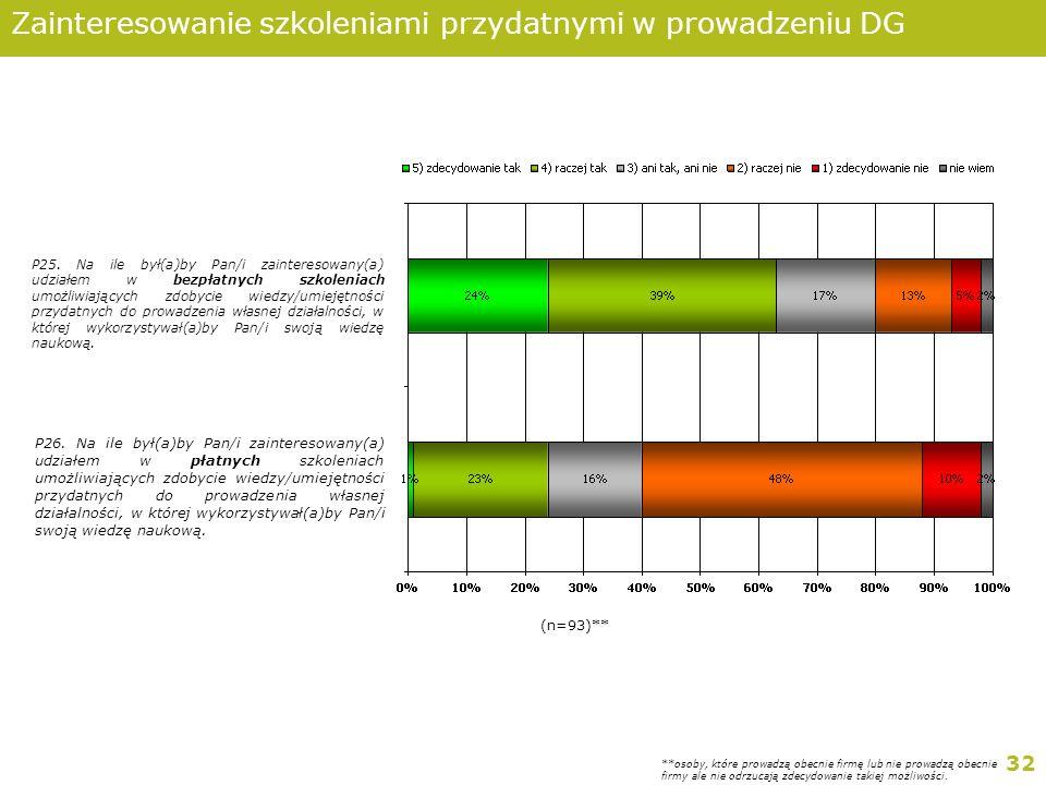 32 Zainteresowanie szkoleniami przydatnymi w prowadzeniu DG P25.