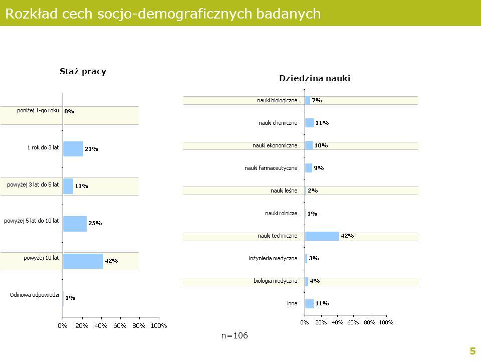 5 Rozkład cech socjo-demograficznych badanych Staż pracy Dziedzina nauki n=106