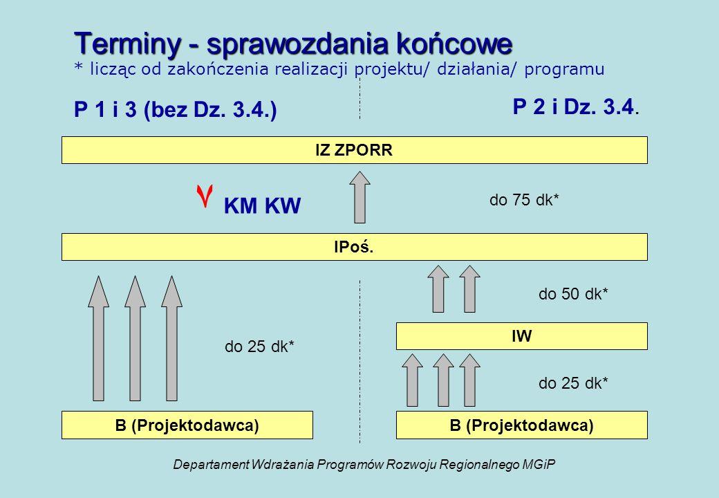 Terminy - sprawozdania końcowe Terminy - sprawozdania końcowe * licząc od zakończenia realizacji projektu/ działania/ programu P 2 i Dz.