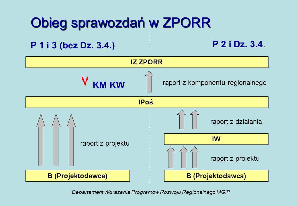 Obieg sprawozdań w ZPORR P 2 i Dz. 3.4. IZ ZPORR P 1 i 3 (bez Dz.