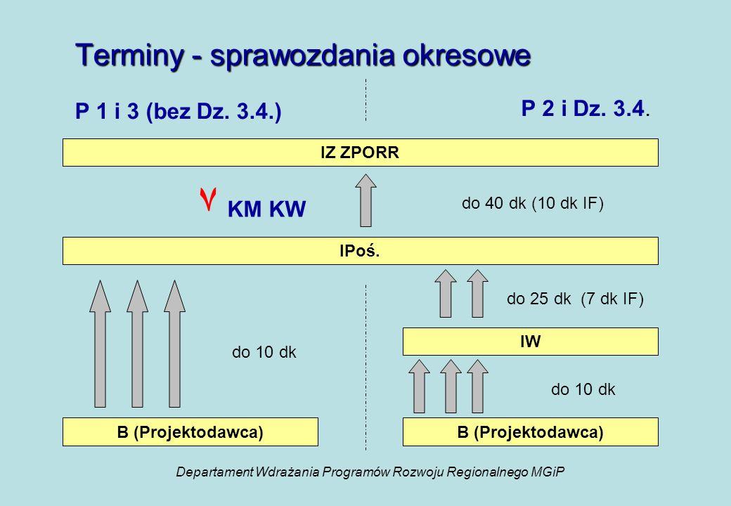 Terminy - sprawozdania okresowe P 2 i Dz. 3.4. IZ ZPORR P 1 i 3 (bez Dz.
