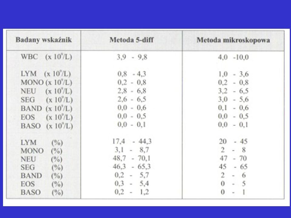 Myeloproliferative disorder (Chronic myeliod leukaemia, CML)