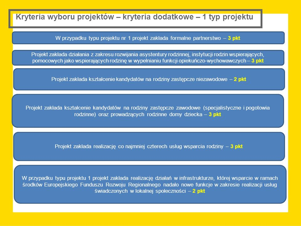 Kryteria wyboru projektów – kryteria dodatkowe – 1 typ projektu W przypadku typu projektu nr 1 projekt zakłada formalne partnerstwo – 3 pkt Projektoda