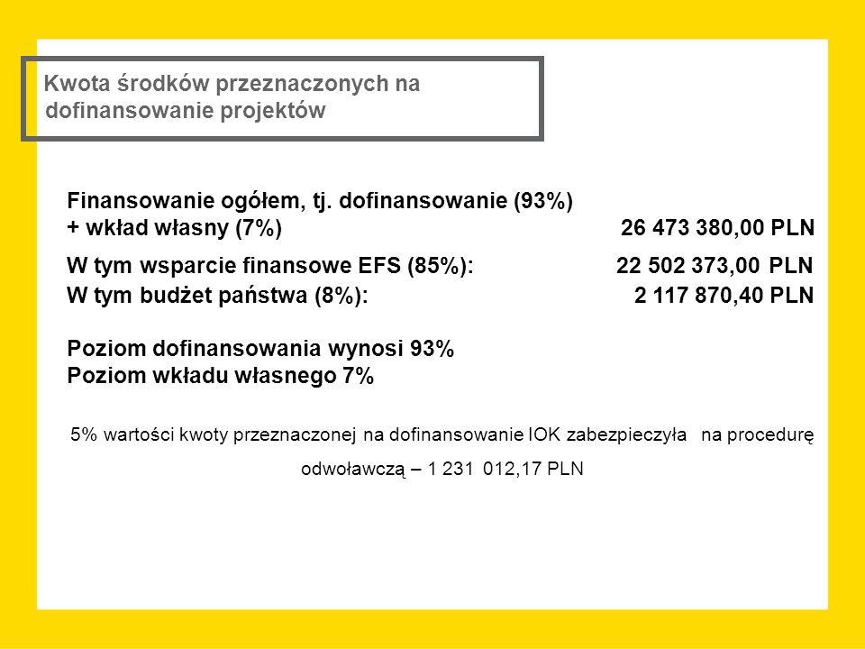 Kwota środków przeznaczonych na dofinansowanie projektów Finansowanie ogółem, tj. dofinansowanie (93%) + wkład własny (7%) 26 473 380,00 PLN W tym wsp