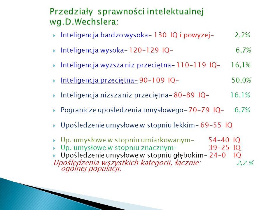  Inteligencja bardzo wysoka- 130 IQ i powyżej- 2,2%  Inteligencja wysoka- 120-129 IQ- 6,7%  Inteligencja wyższa niż przeciętna- 110-119 IQ- 16,1% 