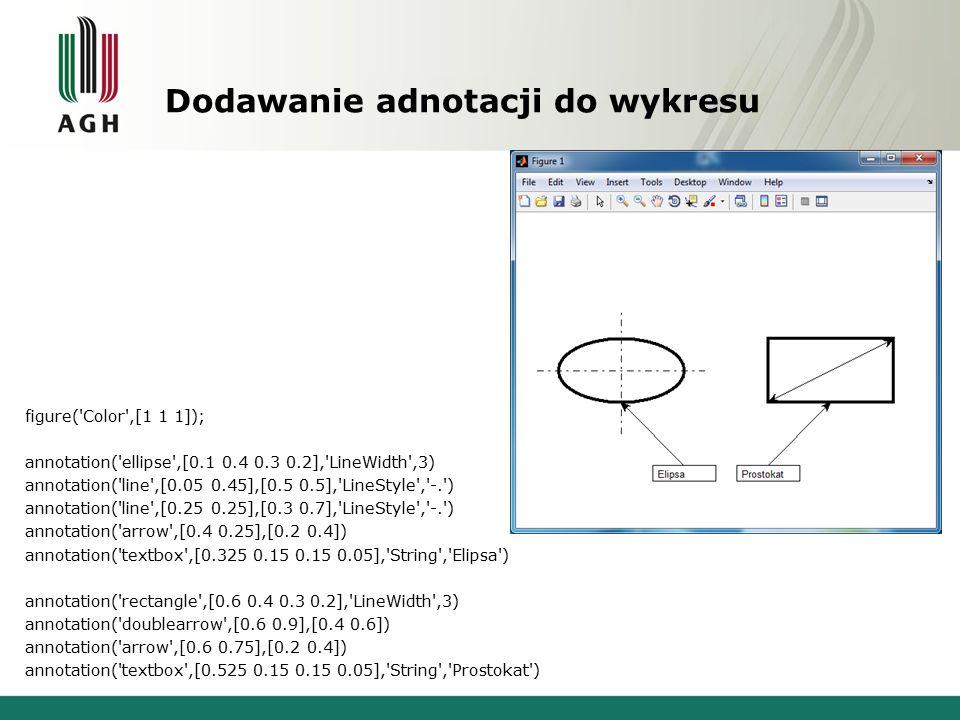 Dodawanie adnotacji do wykresu figure( Color ,[1 1 1]); annotation( ellipse ,[0.1 0.4 0.3 0.2], LineWidth ,3) annotation( line ,[0.05 0.45],[0.5 0.5], LineStyle , -. ) annotation( line ,[0.25 0.25],[0.3 0.7], LineStyle , -. ) annotation( arrow ,[0.4 0.25],[0.2 0.4]) annotation( textbox ,[0.325 0.15 0.15 0.05], String , Elipsa ) annotation( rectangle ,[0.6 0.4 0.3 0.2], LineWidth ,3) annotation( doublearrow ,[0.6 0.9],[0.4 0.6]) annotation( arrow ,[0.6 0.75],[0.2 0.4]) annotation( textbox ,[0.525 0.15 0.15 0.05], String , Prostokat )