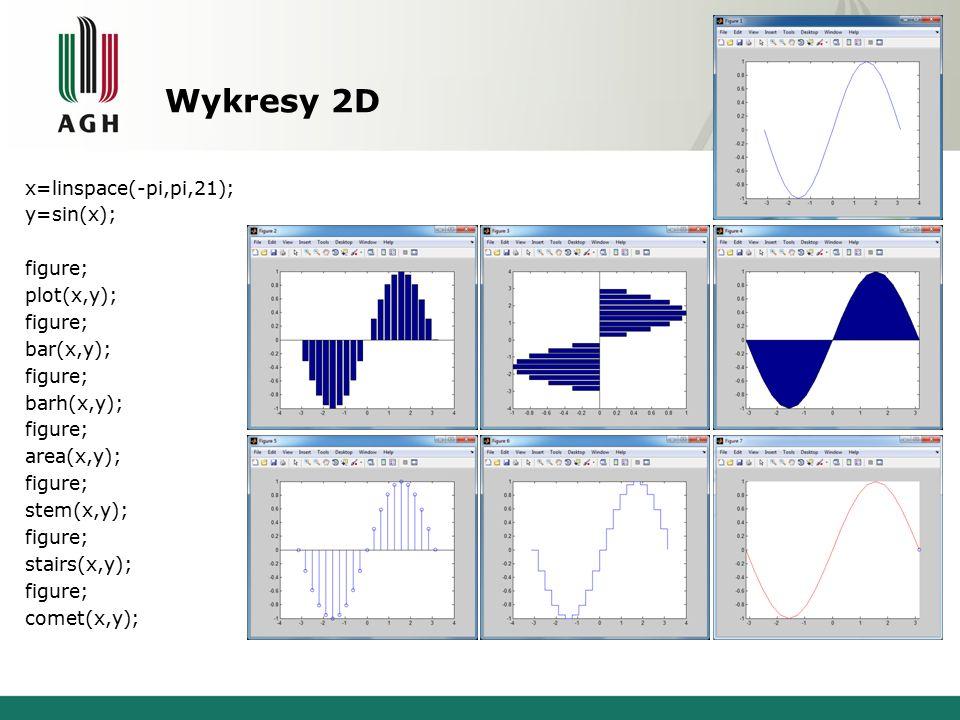Wykresy 2D x=linspace(-pi,pi,21); y=sin(x); figure; plot(x,y); figure; bar(x,y); figure; barh(x,y); figure; area(x,y); figure; stem(x,y); figure; stairs(x,y); figure; comet(x,y);