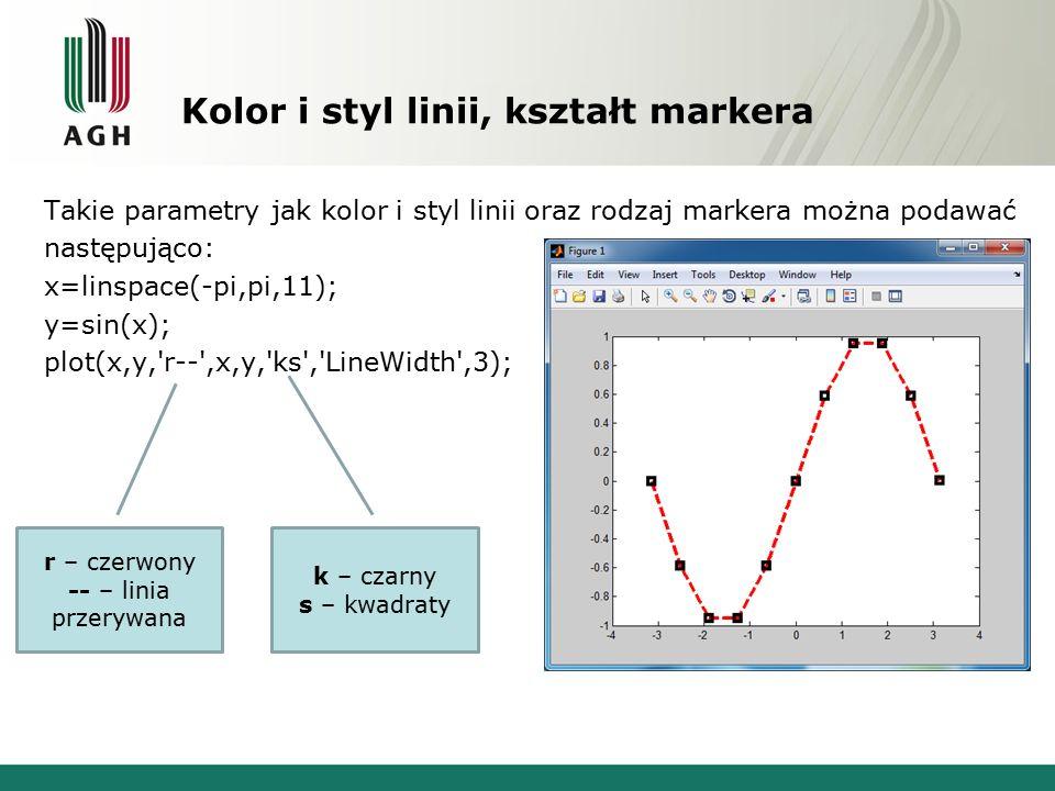 Kolor i styl linii, kształt markera Takie parametry jak kolor i styl linii oraz rodzaj markera można podawać następująco: x=linspace(-pi,pi,11); y=sin(x); plot(x,y, r-- ,x,y, ks , LineWidth ,3); r – czerwony -- – linia przerywana k – czarny s – kwadraty