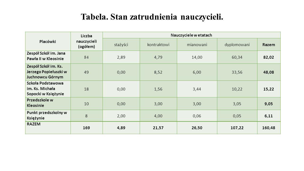 Tabela. Stan zatrudnienia nauczycieli. Placówki Liczba nauczycieli (ogółem) Nauczyciele w etatach stażyścikontraktowimianowanidyplomowaniRazem Zespół