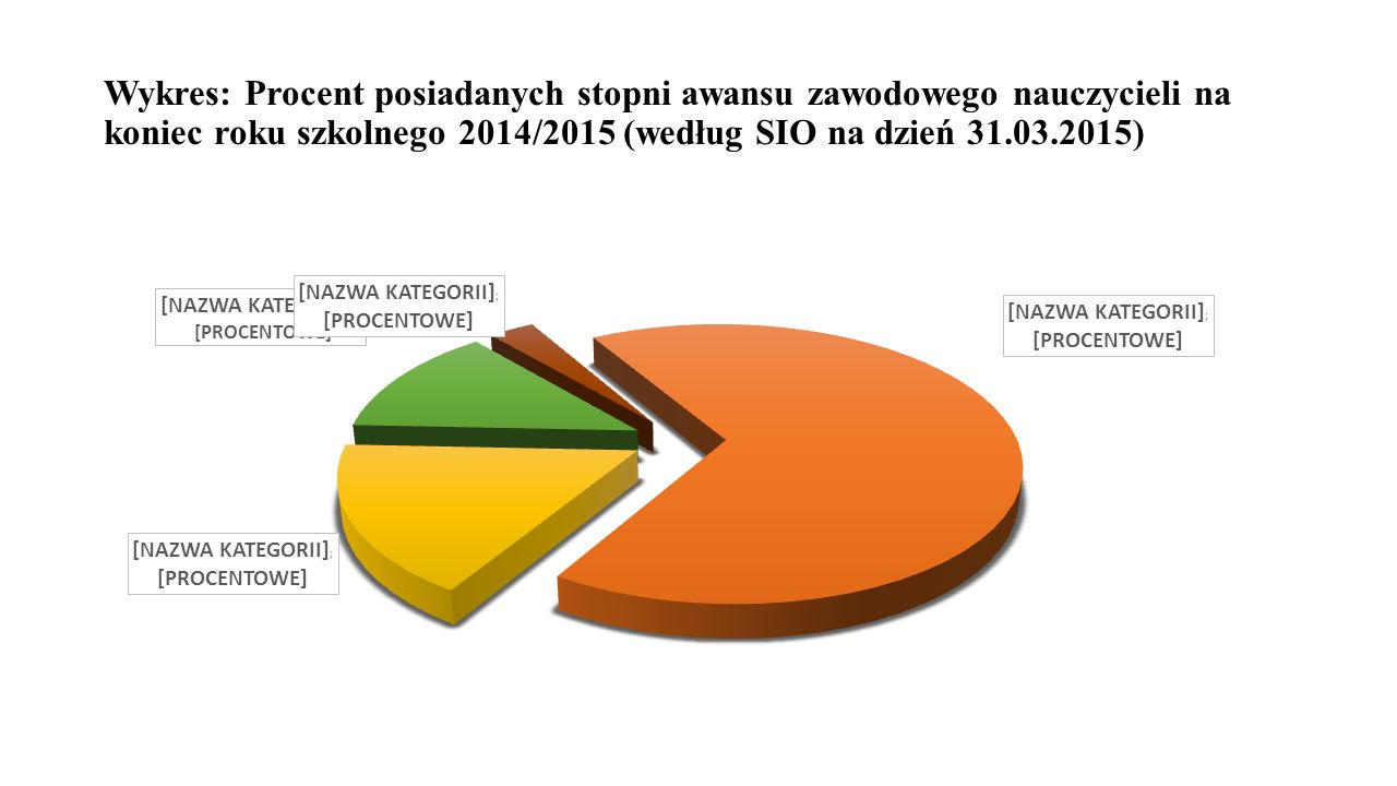 Wykres: Procent posiadanych stopni awansu zawodowego nauczycieli na koniec roku szkolnego 2014/2015 (według SIO na dzień 31.03.2015)