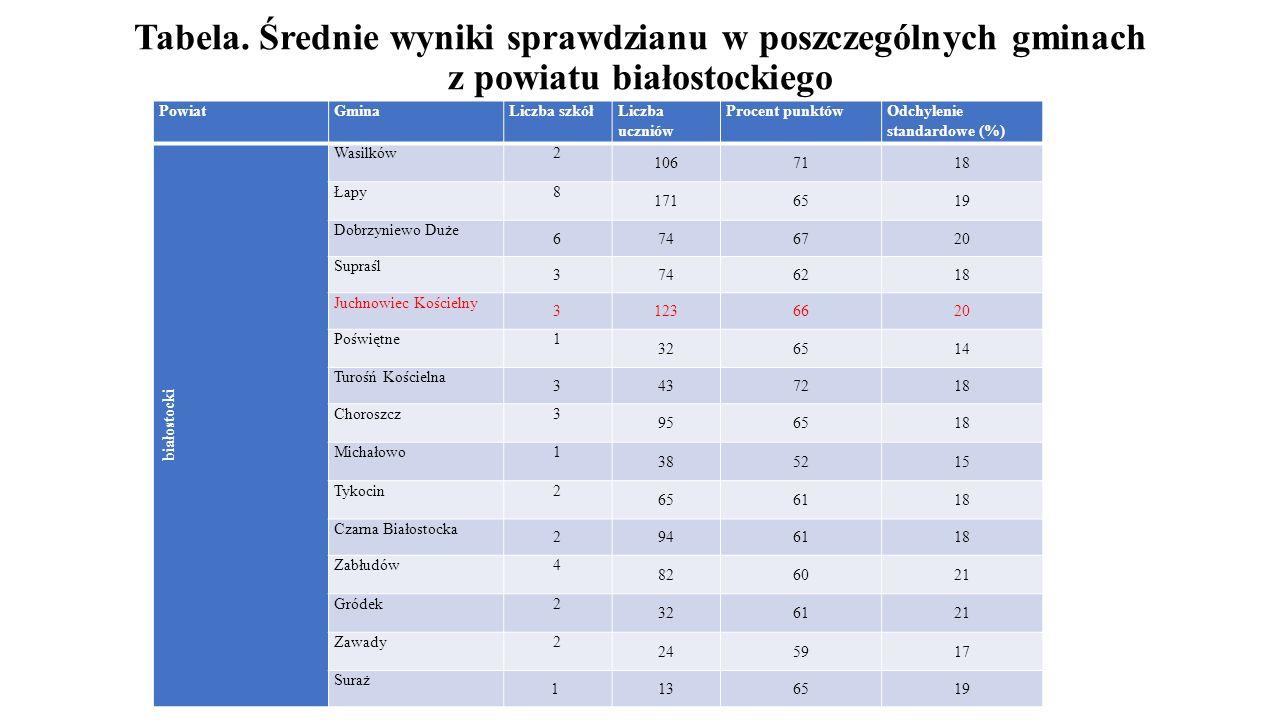 Tabela. Średnie wyniki sprawdzianu w poszczególnych gminach z powiatu białostockiego PowiatGminaLiczba szkółLiczba uczniów Procent punktówOdchylenie s
