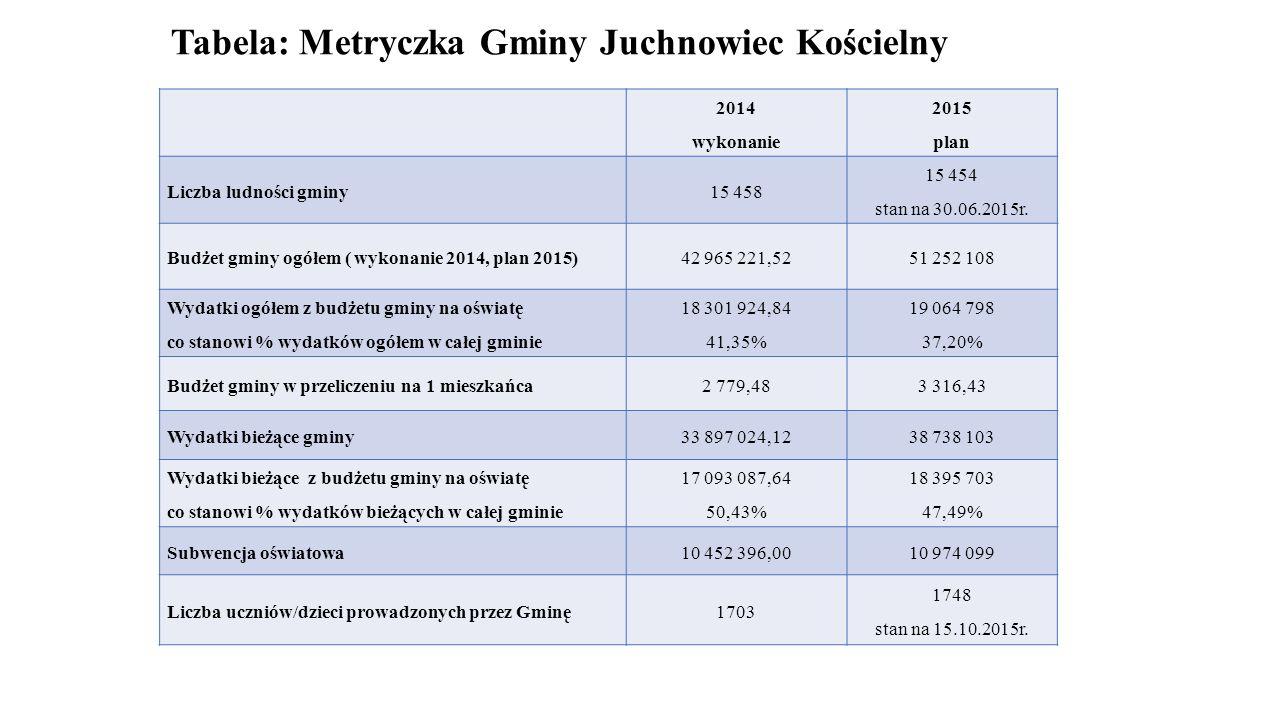 Tabela: Metryczka Gminy Juchnowiec Kościelny 2014 wykonanie 2015 plan Liczba ludności gminy 15 458 15 454 stan na 30.06.2015r. Budżet gminy ogółem ( w