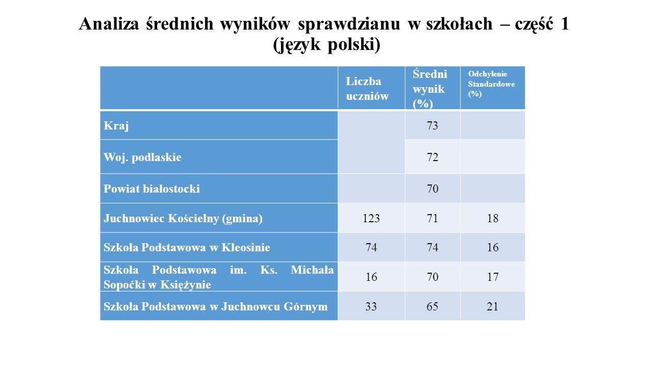 Analiza średnich wyników sprawdzianu w szkołach – część 1 (język polski) Liczba uczniów Średni wynik (%) Odchylenie Standardowe (%) Kraj 73 Woj. podla
