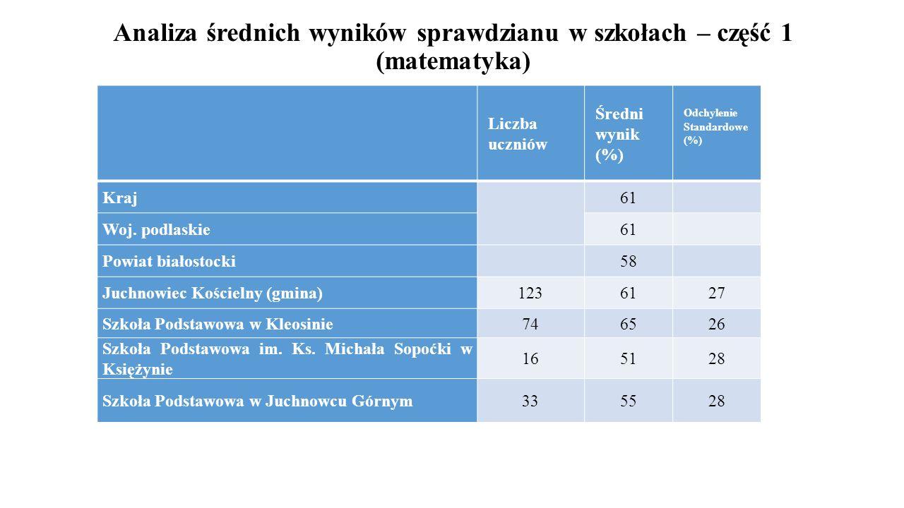 Analiza średnich wyników sprawdzianu w szkołach – część 1 (matematyka) Liczba uczniów Średni wynik (%) Odchylenie Standardowe (%) Kraj 61 Woj. podlask