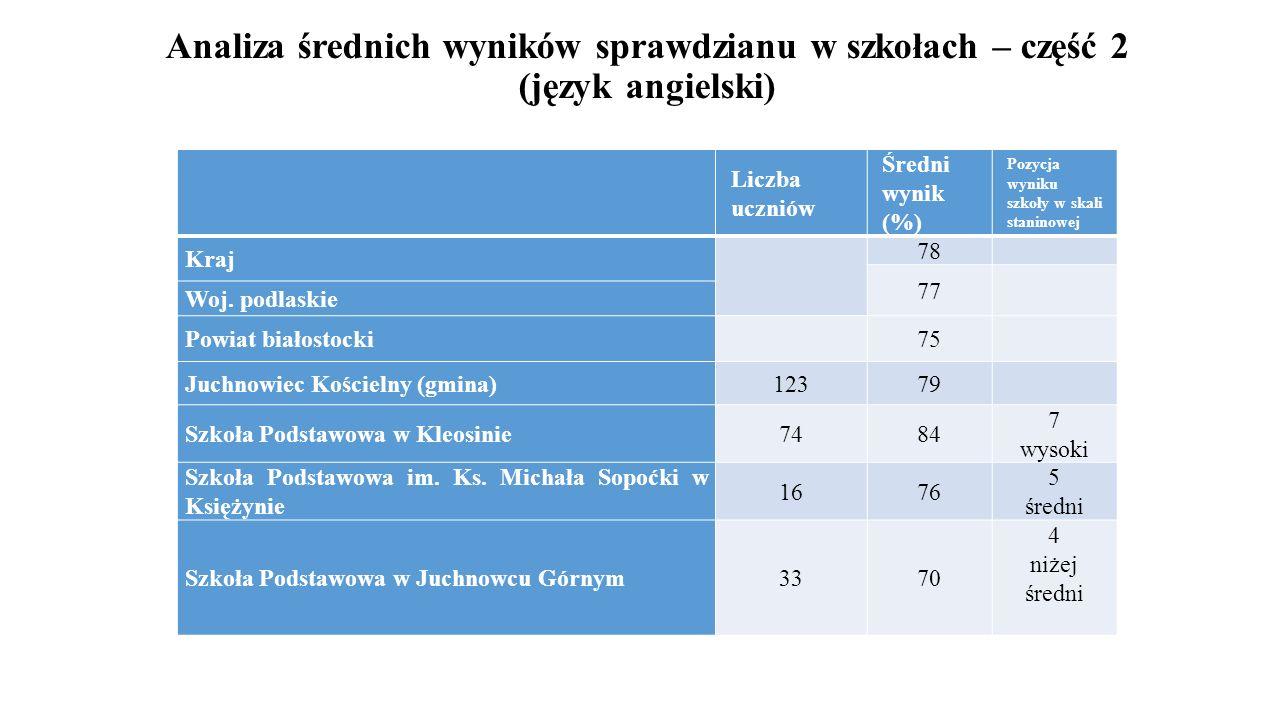 Analiza średnich wyników sprawdzianu w szkołach – część 2 (język angielski) Liczba uczniów Średni wynik (%) Pozycja wyniku szkoły w skali staninowej K