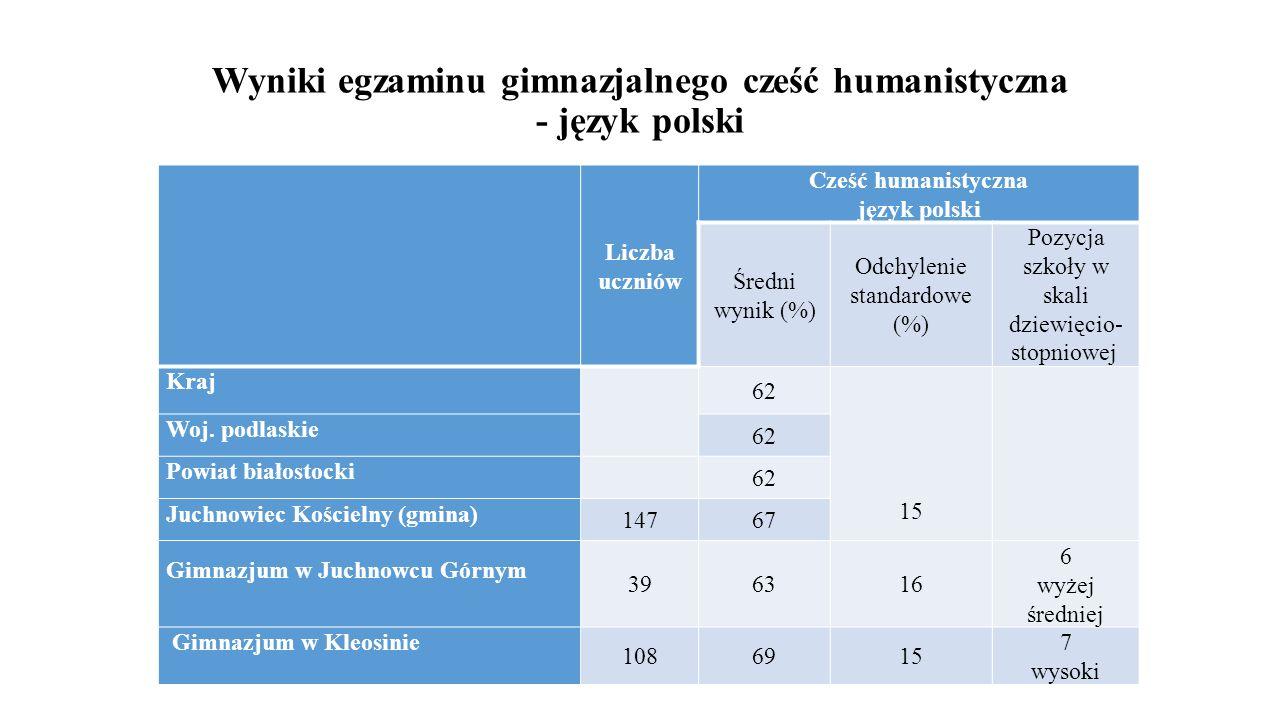 Wyniki egzaminu gimnazjalnego cześć humanistyczna - język polski Liczba uczniów Cześć humanistyczna język polski Średni wynik (%) Odchylenie standardo