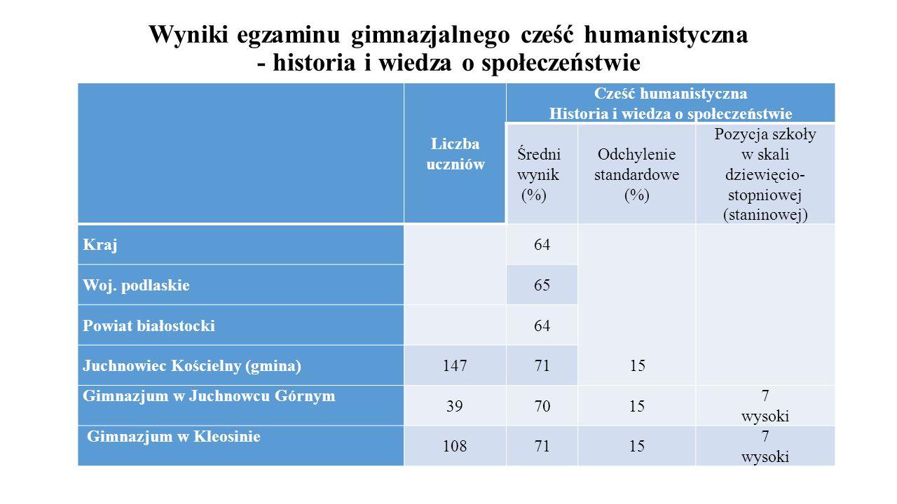Wyniki egzaminu gimnazjalnego cześć humanistyczna - historia i wiedza o społeczeństwie Liczba uczniów Cześć humanistyczna Historia i wiedza o społecze
