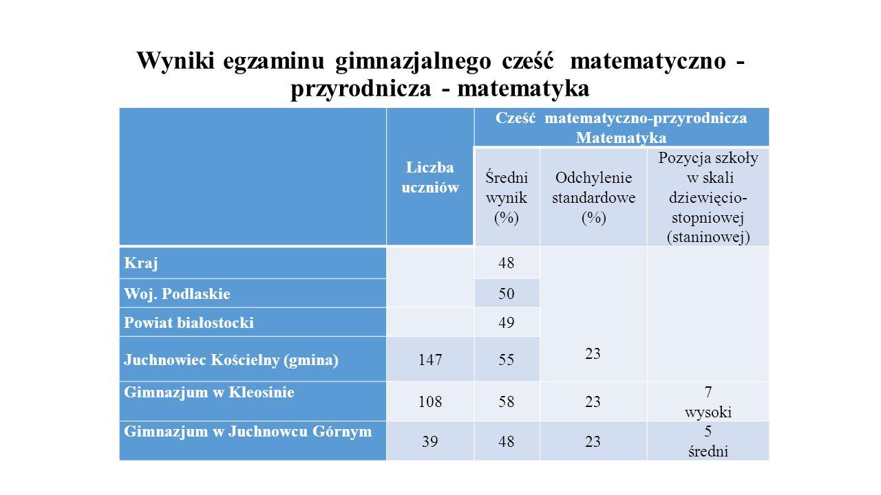 Wyniki egzaminu gimnazjalnego cześć matematyczno - przyrodnicza - matematyka Liczba uczniów Cześć matematyczno-przyrodnicza Matematyka Średni wynik (%