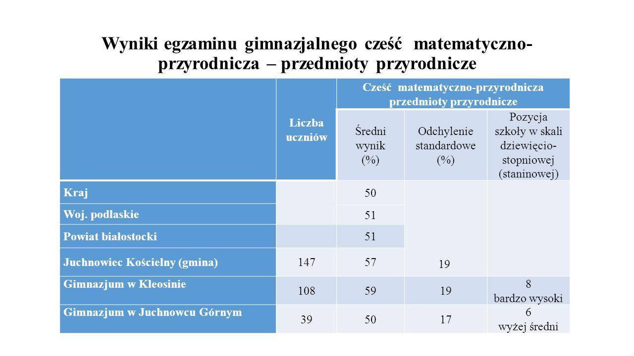 Wyniki egzaminu gimnazjalnego cześć matematyczno- przyrodnicza – przedmioty przyrodnicze Liczba uczniów Cześć matematyczno-przyrodnicza przedmioty prz