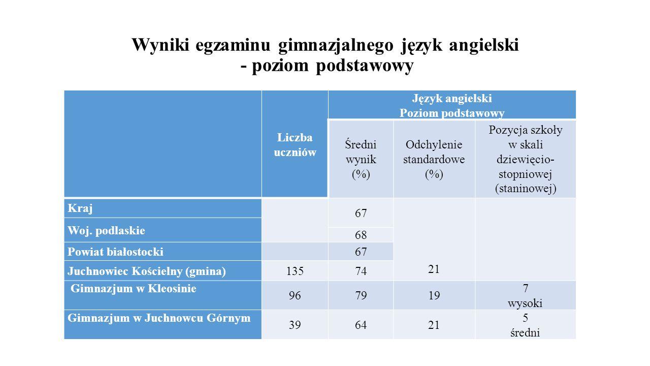 Wyniki egzaminu gimnazjalnego język angielski - poziom podstawowy Liczba uczniów Język angielski Poziom podstawowy Średni wynik (%) Odchylenie standar