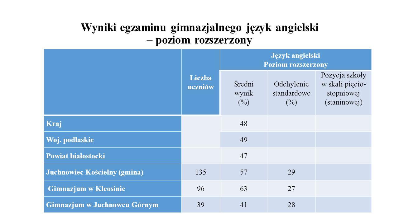 Wyniki egzaminu gimnazjalnego język angielski – poziom rozszerzony Liczba uczniów Język angielski Poziom rozszerzony Średni wynik (%) Odchylenie stand